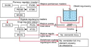 Regulacja kaskadowa - regulatory kaskadowe temperatury