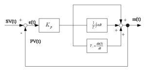 Schemat blokowy regulatora PID