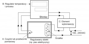 Typowy układ regulacji temperatury