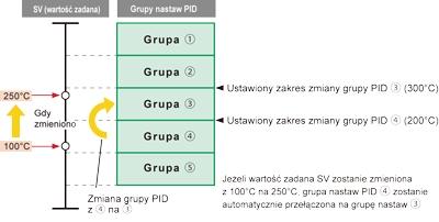 Przełączanie grup nastaw PID