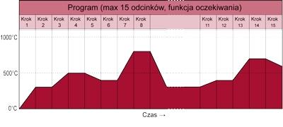 Regulacja programowa ACR-13A i ACD-13A