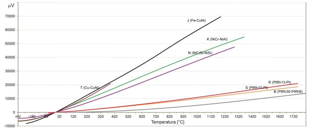 Termoelektryczne czujniki temperatury - charakterystyka termopary:  J, K, N, T, R, S, B