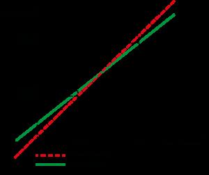 Funkcja korekcji charakterystyki