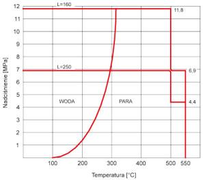 Czujniki temperatury  - obciążalność osłon o średnicy: ∅11, ∅12, ∅15mm