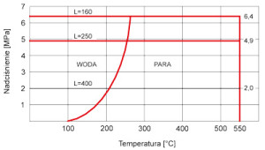 Czujniki temperatury - obciążalność osłon o średnicy: ∅6, ∅8, ∅9, ∅10mm