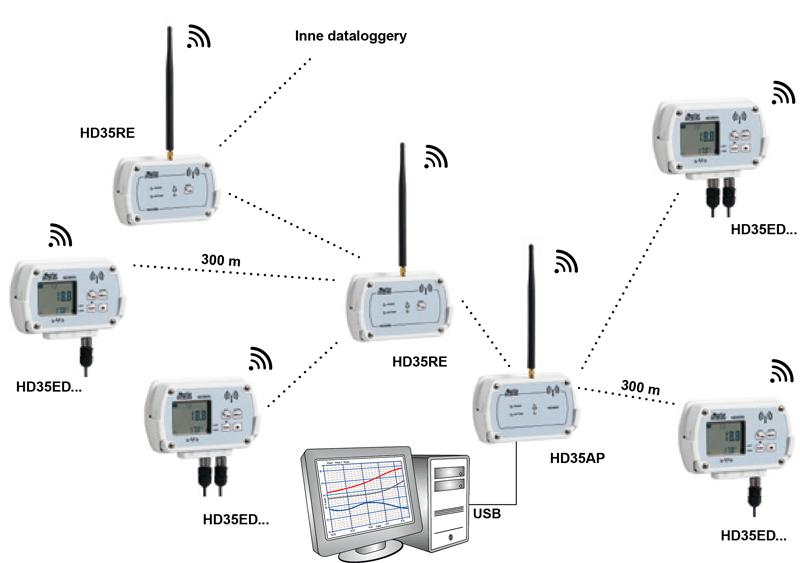 System z połączeniem jednostki centralnej z wykożystaniem repeaterów HD35RE.