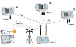 System z połączeniem jednostki centralnej z komputerem PC za pomocą GSM