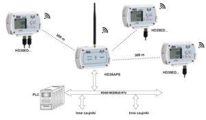 System z połączeniem jednostki centralnej z komputerem PC za pomocą RS485 MODBUS RTU