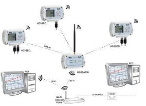 System z połączeniem jednostki centralnej z komputerem PC za pomocą lokalnej sieci Wi-Fi