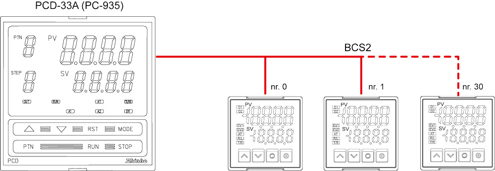 Regulatory temperatury BCS2, BCR2 i BCD2 - regulacja wielostrefowa