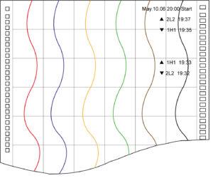 Papierowy rejestrator temperatury HR-706 (HR-700)