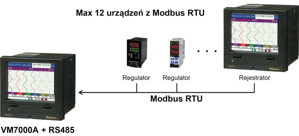 Rejestrator VM7000A - funkcja mastera