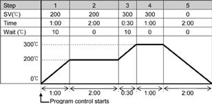 bcs2-bcr2-bcd2-regulacja-programowa
