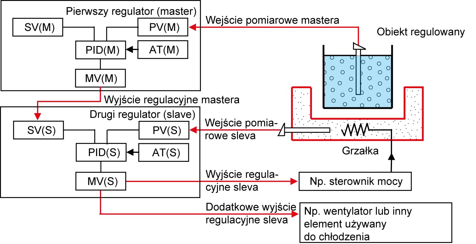 Regulacja kaskadowa
