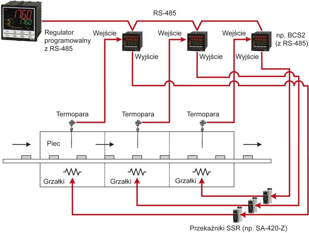 Regulator temperatury -wielostrefowa regulacja programowa - https://acse.pl