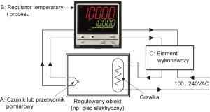 Regulator temperatury -  typowy układ regulacji - https://acse.pl