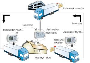 Bezprzewodowe rejestratory HD35ED