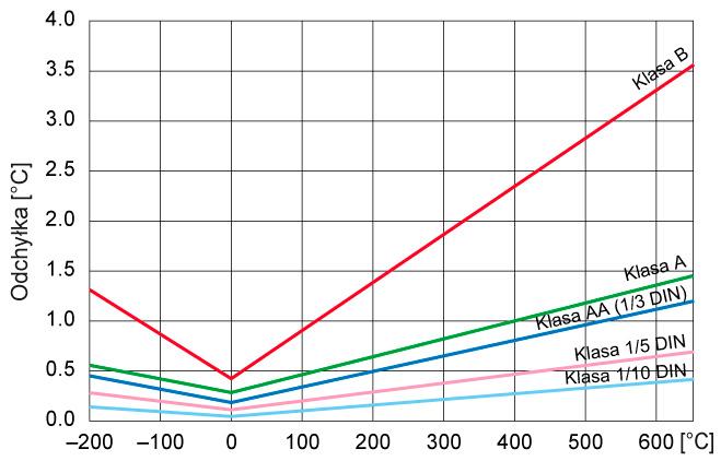 Rezystancyjne czujniki temperatury Pt100 - dopuszczalne odchyłki w zależności