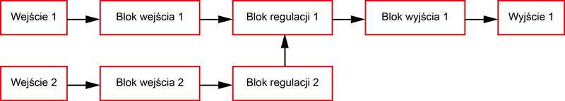 Regulator temperatury z funkcją regulacji kaskadowej WCL-13A