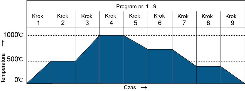 Regulacja programowa PCD-33A