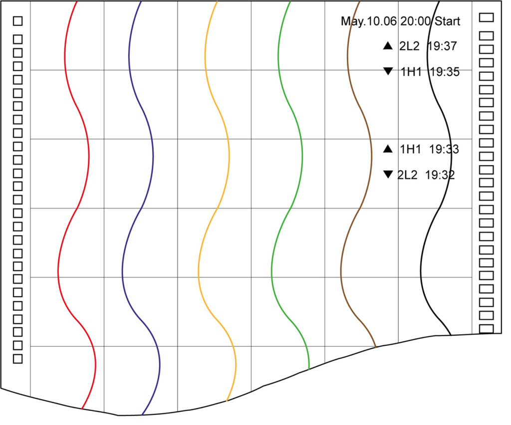 Rejestrator temperatury HR-706 (HR700) - przykład wykresu