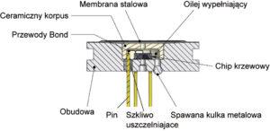 Budowa czujników piezorezystancyjnych ciśnienia