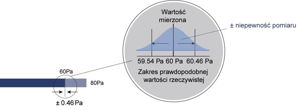 Programowalne przetworniki ciśnienia, niskich ciśnień i różnicy ciśnień P34 - niepewność pomiarowa