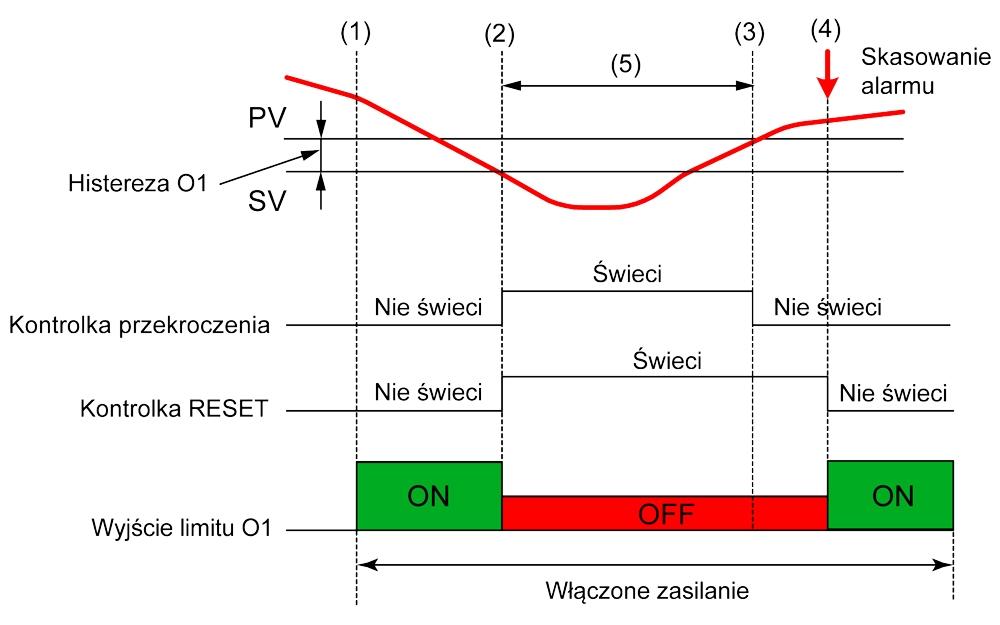 Ograniczniki temperatury (bezpieczniki) - ograniczenie od dołu