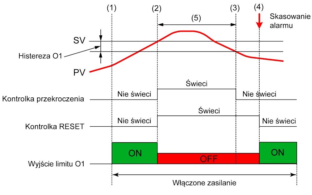 Ograniczniki temperatury (bezpieczniki) - ograniczenie od góry