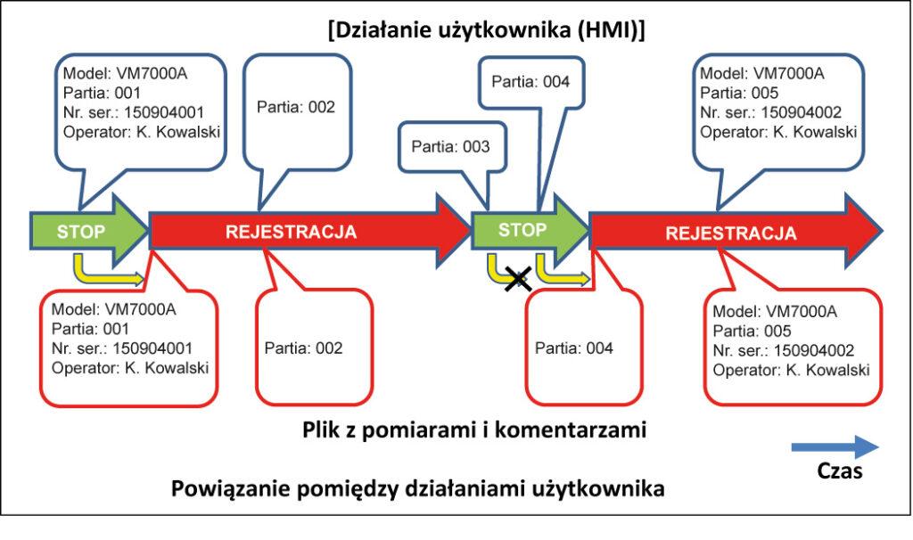 Informacje produkcji poprzez transmisję zarejestrowanych jest rejestrowana jako komentarz w pliku zapisu.
