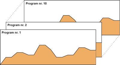 Programowalne regulatory temperatury PCB1 - regulacja programowa