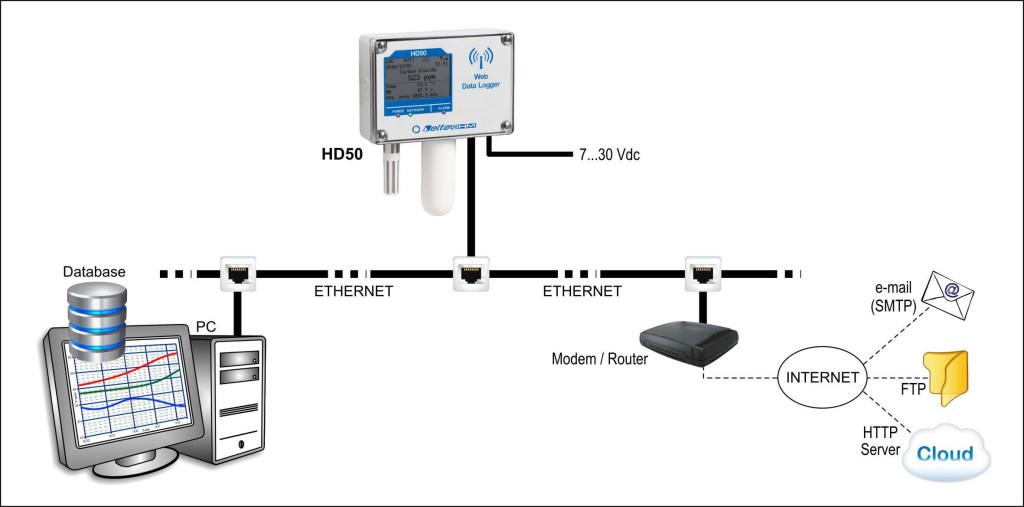 bezprzewodowe-rejestratory-hd50-ethernet