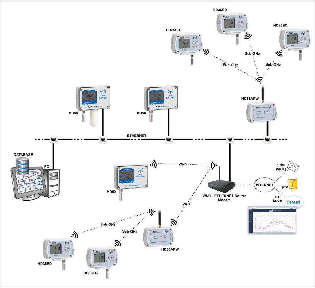 Bezprzewodowe rejestratory HD50