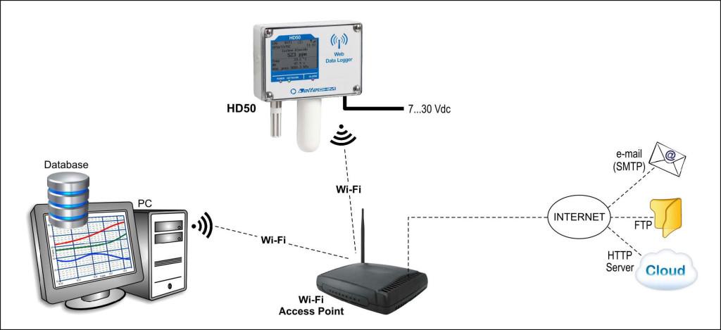Pezprzewodowe rejestratory HD50