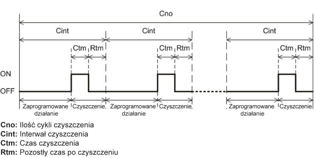 Funkcja czyszczenia elektrody pH