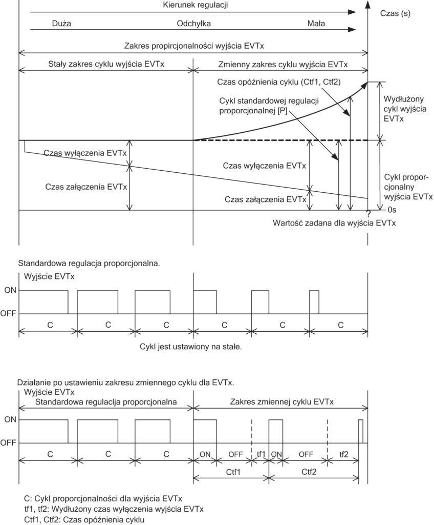 Regulacja proporcjonalna pH