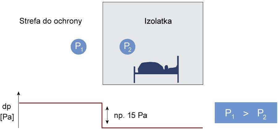 Monitoring różnicy ciśnień w pomieszczeniach czystych (w izolatkach)