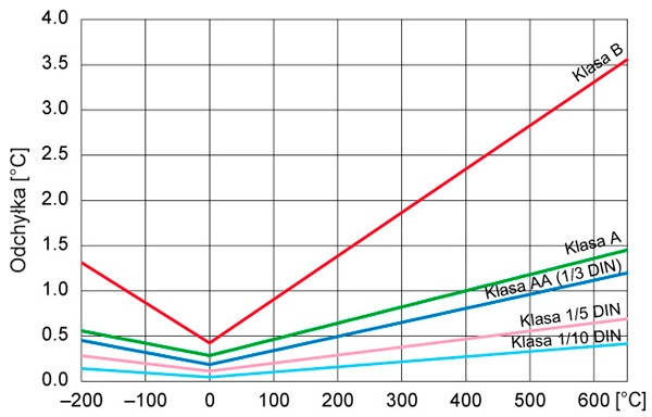 Klasy dokładności rezystancyjnych czujników temperatury