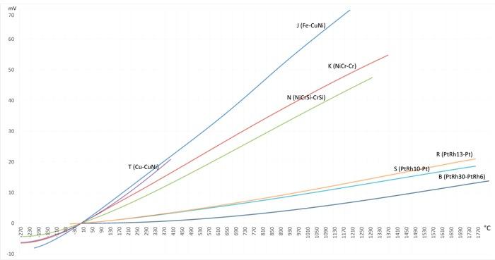 Termopary - charakterystyki termometryczne
